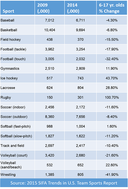 current youth sports participation statistics